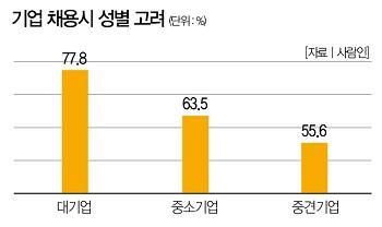 [Weekly Biz Survey] 기업 채용 63% 성별 가려 뽑아